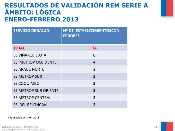 RESULTADOS DE VALIDACIÓN REM SERIE A
