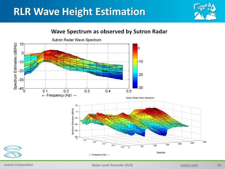 RLR Wave Height Estimation