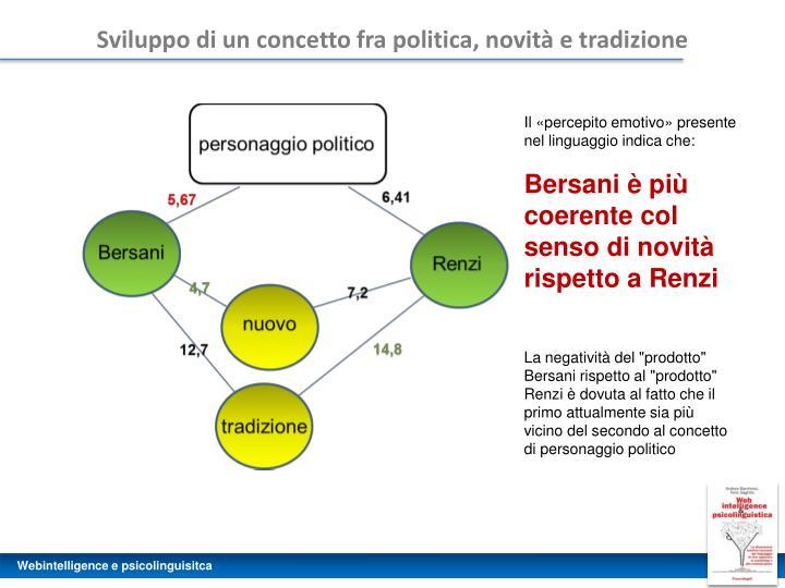 Sviluppo di un concetto fra politica, novità e tradizione