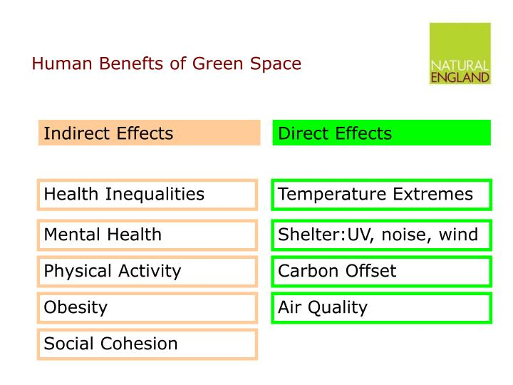 Human Benefts of Green Space