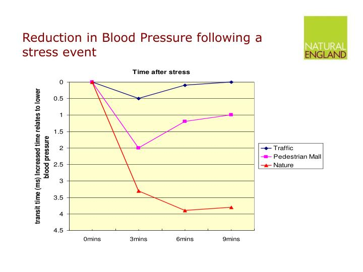 Reduction in Blood Pressure following a stress event