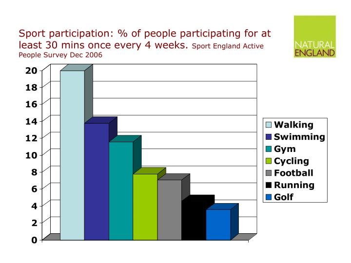 Sport participation: % of people participating for at least 30 mins once every 4 weeks.