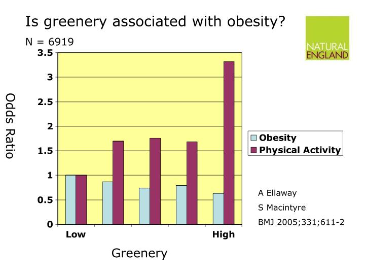 Is greenery associated with obesity?