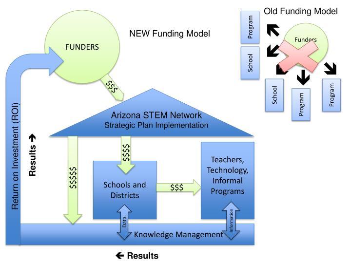 Old Funding Model