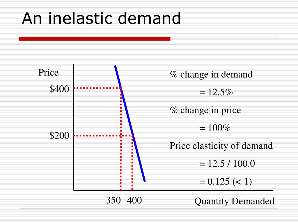 PPT - Price Elasticity of Demand PowerPoint Presentation