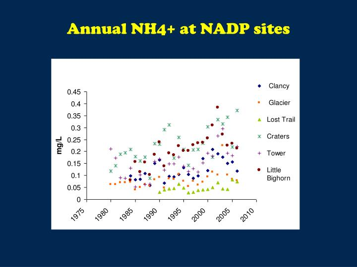 Annual NH4+ at NADP sites