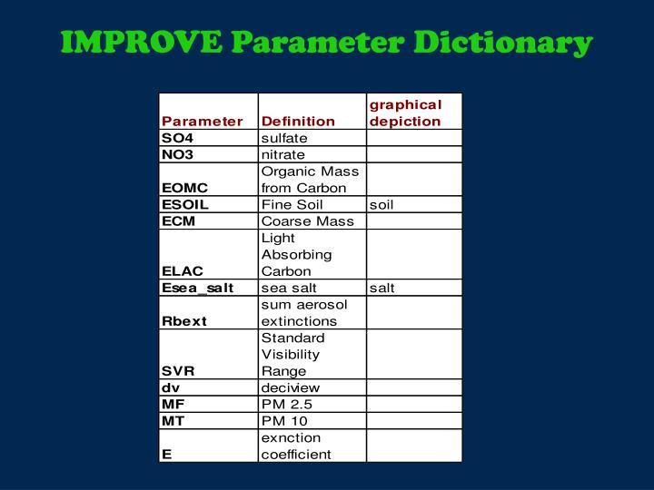 IMPROVE Parameter Dictionary