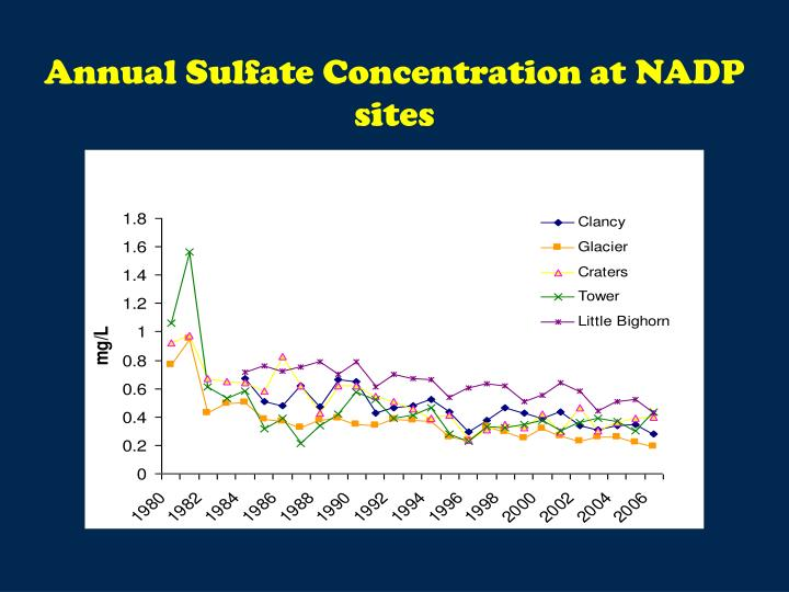 Annual Sulfate Concentration at NADP sites