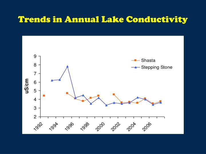 Trends in Annual Lake Conductivity