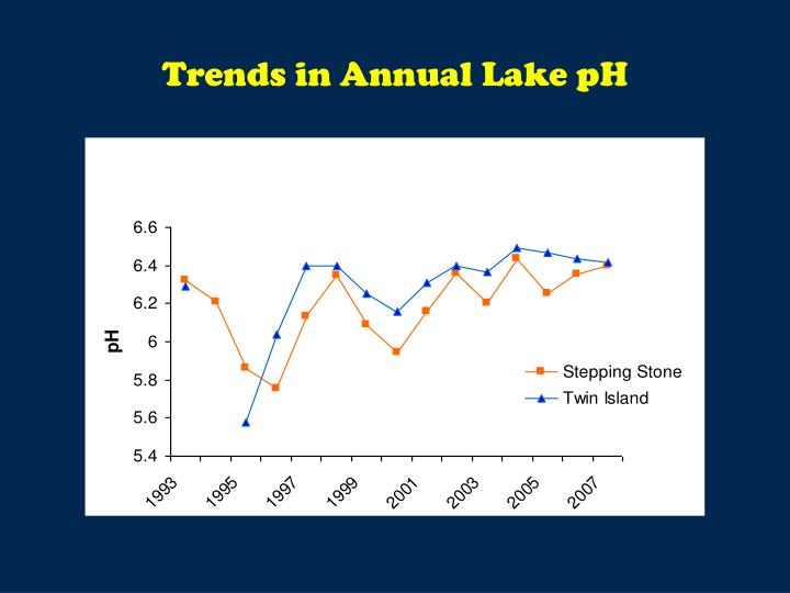 Trends in Annual Lake pH