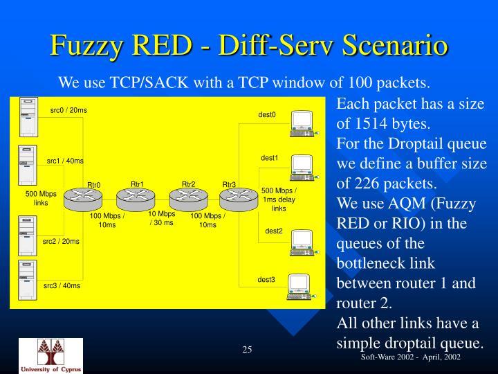 Fuzzy RED - Diff-Serv Scenario