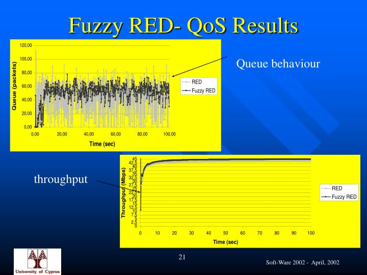 Fuzzy RED- QoS Results