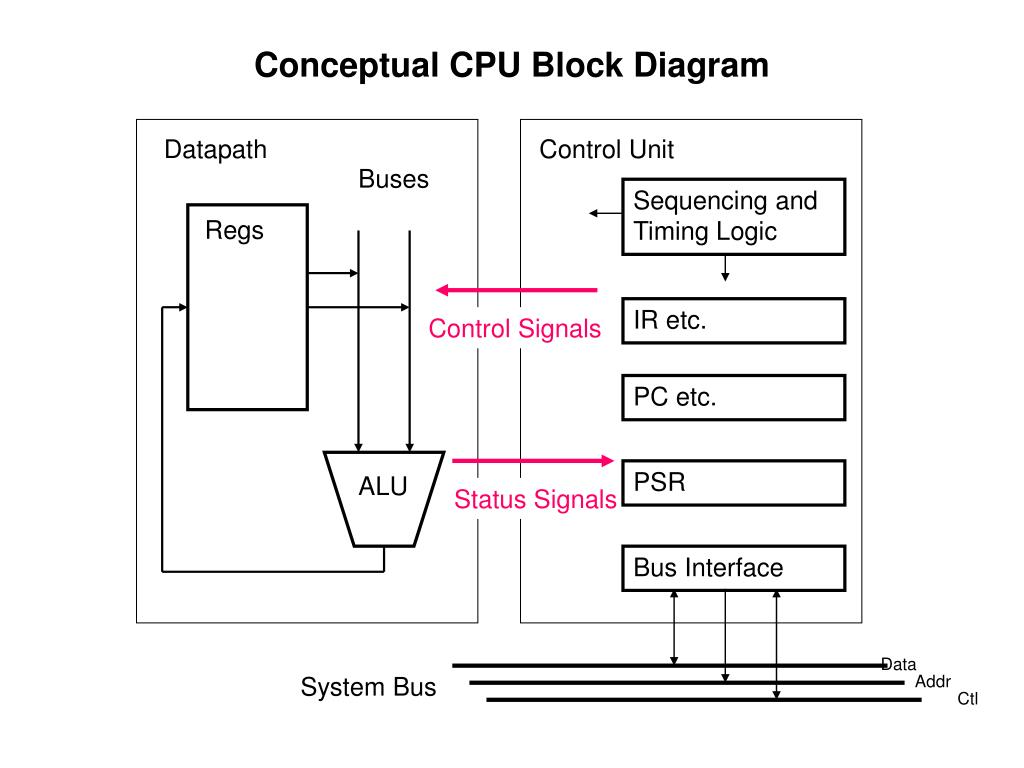conceptual cpu block diagram n.