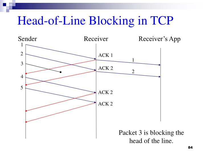 Head-of-Line Blocking in TCP