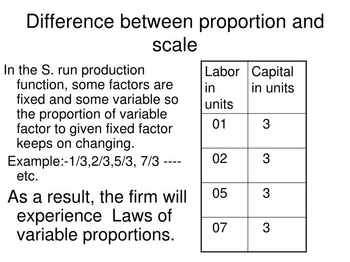 Difference between proportion and scale