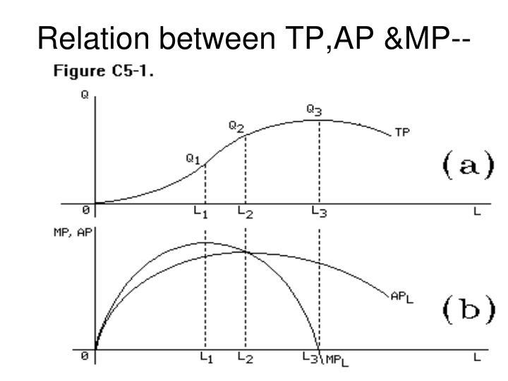 Relation between TP,AP &MP--