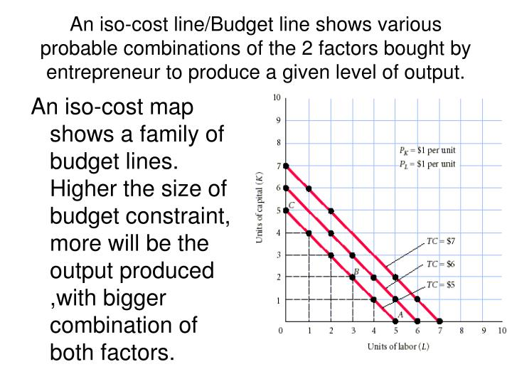 An iso-cost line/Budget line shows various probable combinations of the 2 factors bought by entrepreneur to produce a given level of output.