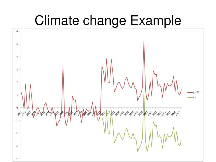 Climate change Example