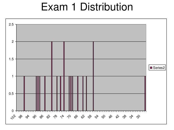 Exam 1 distribution