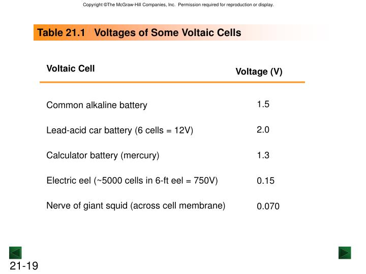 Table 21.1   Voltages of Some Voltaic Cells