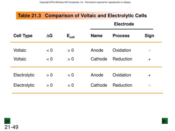 Table 21.3   Comparison of Voltaic and Electrolytic Cells