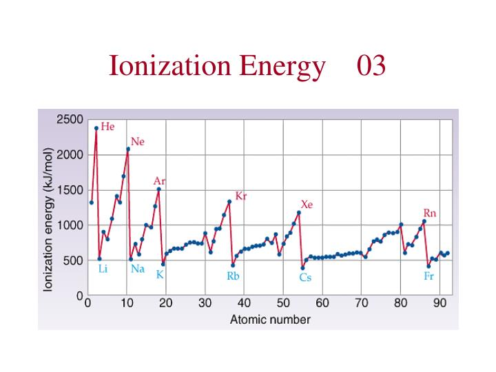 Ionization Energy03