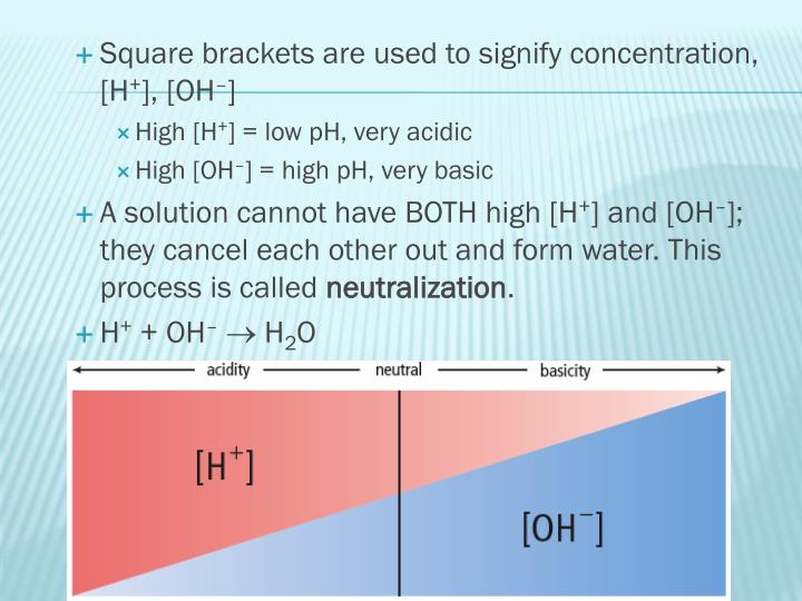 Square brackets are used to signify concentration, [H