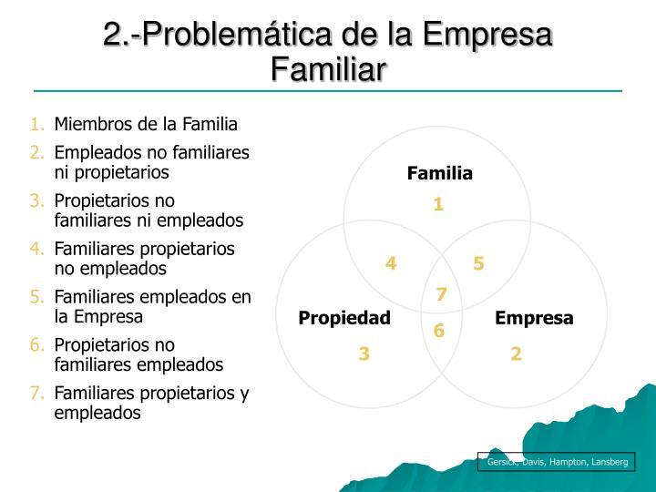 2.-Problemática de la Empresa Familiar