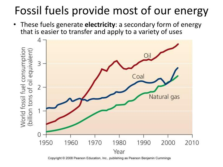 Fossil fuels provide most of our energy