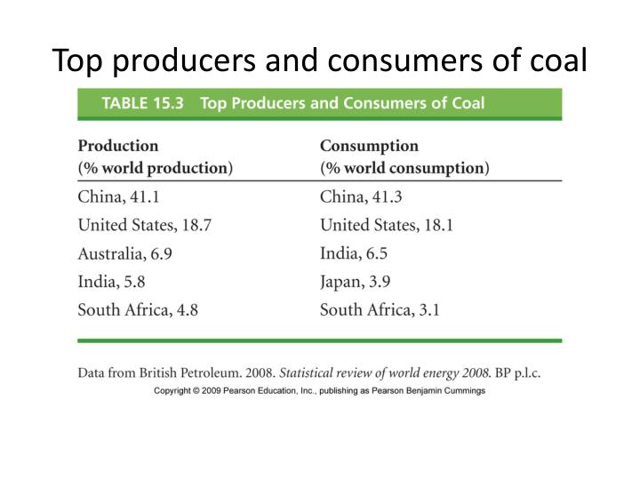 Top producers and consumers of coal