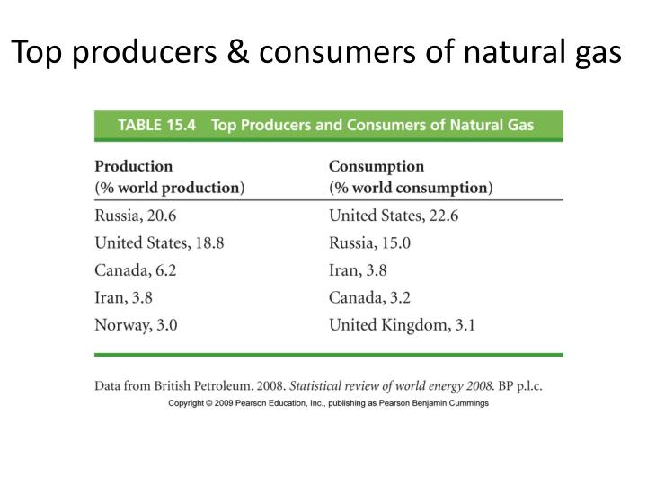 Top producers