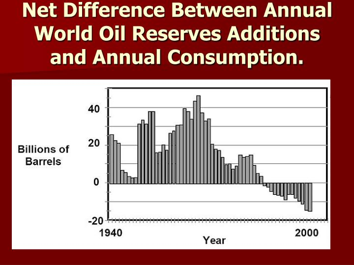 Net Difference Between Annual World Oil Reserves Additions and Annual Consumption.