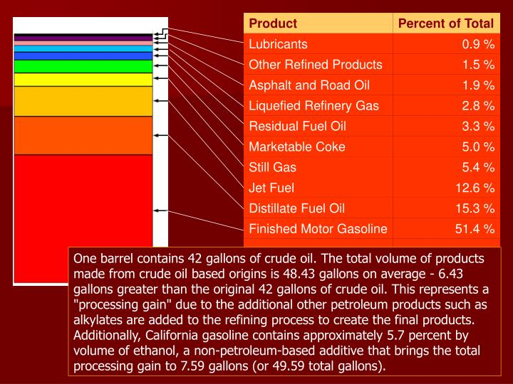 """One barrel contains 42 gallons of crude oil. The total volume of products made from crude oil based origins is 48.43 gallons on average - 6.43 gallons greater than the original 42 gallons of crude oil. This represents a """"processing gain"""" due to the additional other petroleum products such as alkylates are added to the refining process to create the final products."""