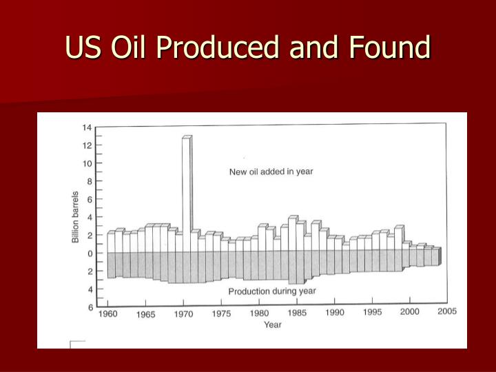 US Oil Produced and Found