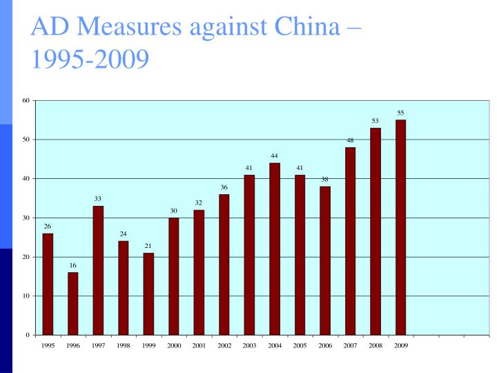 AD Measures against China –