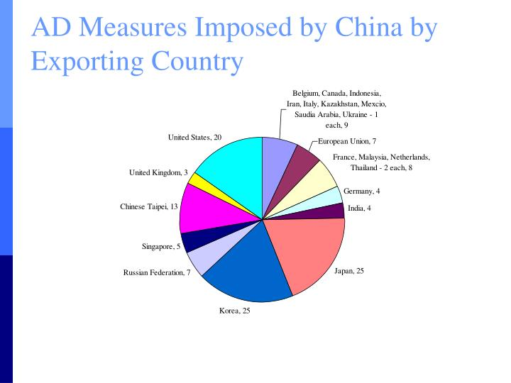 AD Measures Imposed by China by Exporting Country