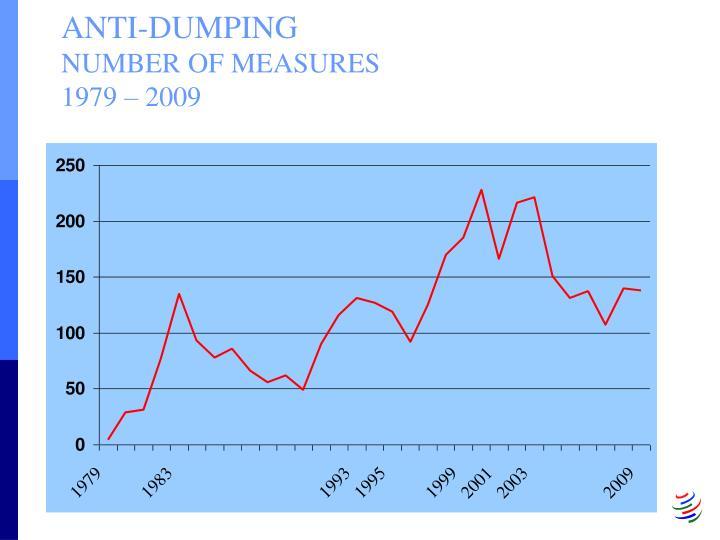 Anti dumping number of measures 1979 2009