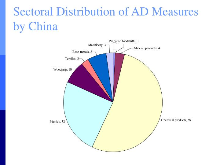 Sectoral Distribution of AD Measures by China