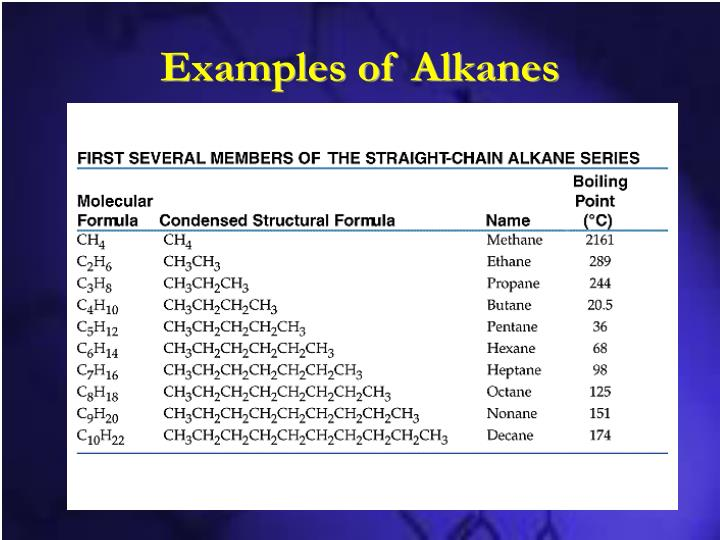 Examples of Alkanes
