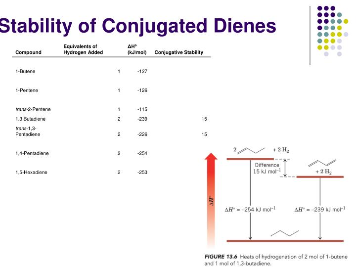 Stability of Conjugated Dienes