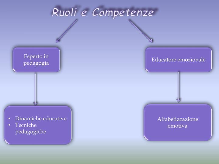 Ruoli e Competen
