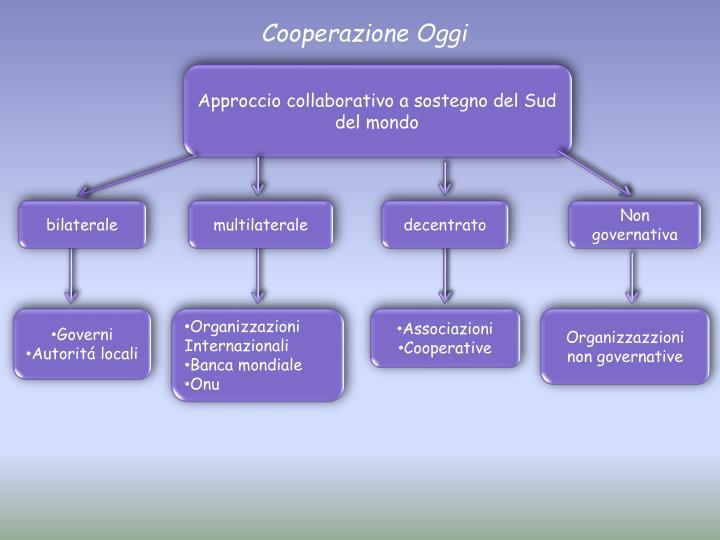 Approccio collaborativo a sostegno del Sud del mondo
