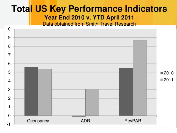 Total US Key Performance Indicators