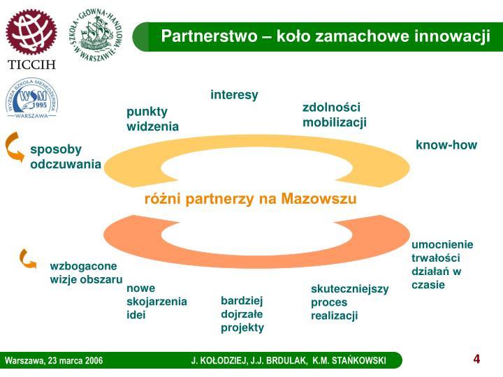 Partnerstwo – koło zamachowe innowacji
