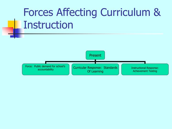 Forces Affecting Curriculum & Instruction