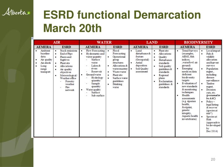 ESRD functional Demarcation March 20th
