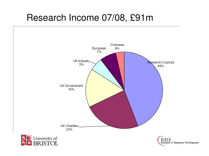 Research income 07 08 91m