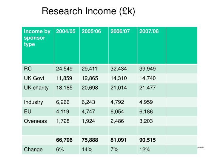 Research Income (£k)