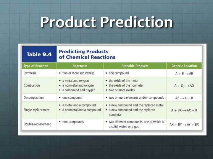 Product Prediction