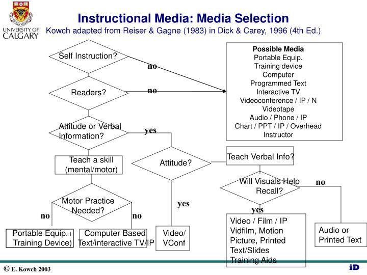 Self Instruction?